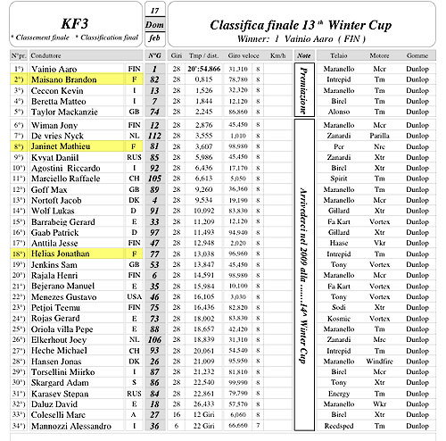 Finale KF3 Winter Cup